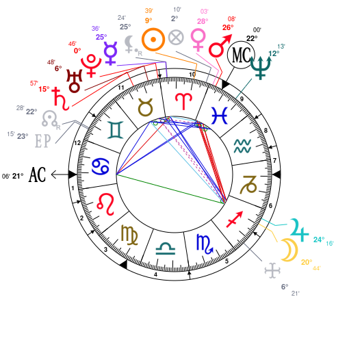 Astrology And Natal Chart Of Vincent Van Gogh Born On 1853 03 30