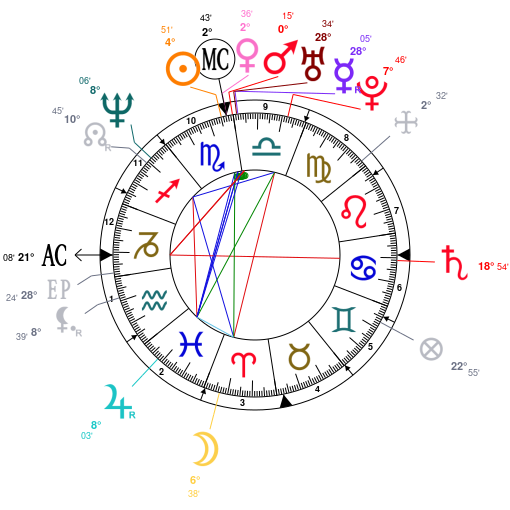 Astrology And Natal Chart Of Joaquin Phoenix Born On 19741028