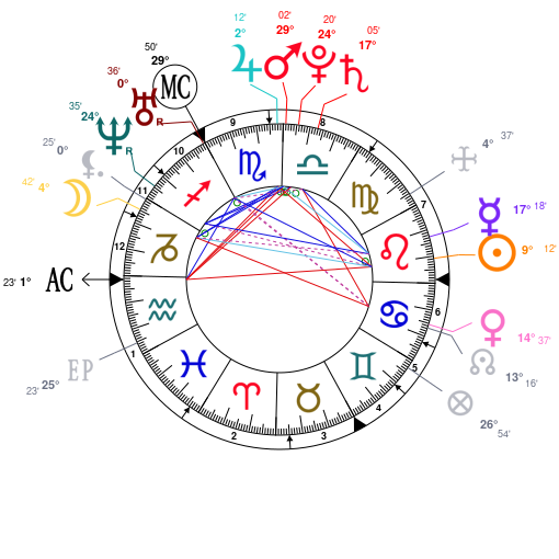 Astrology and natal chart of Orelsan, born on 1982/08/01