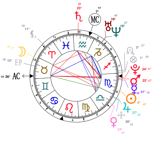 Astrology And Natal Chart Of India Eisley Born On 19931029