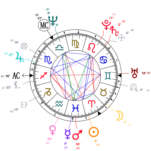 Astrology and natal chart of Elton John, born on 1947/03/25