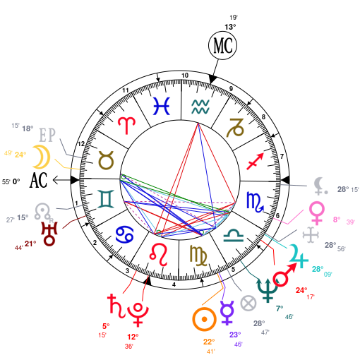 Summary Astrology And Natal Chart Of Tom Cruise Born On 19620703