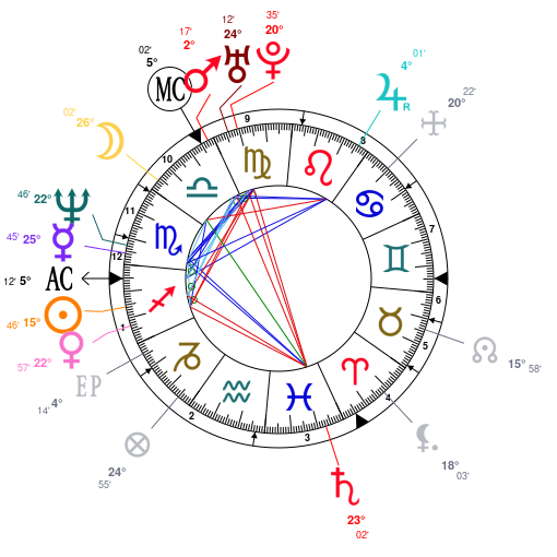 Astrology And Natal Chart Of Sinead OConnor Born On 1966 12 08