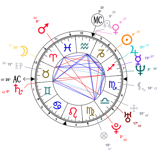 Astrology And Natal Chart Of Jared Leto Born On 1971 12 26