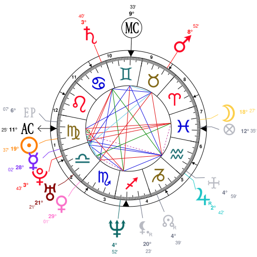 Astrology and natal chart of Paul Walker, born on 1973/09/12
