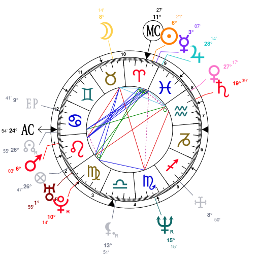 Astrology and natal chart of Quentin Tarantino, born on 1963