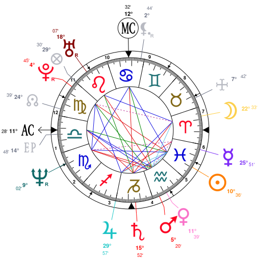 Astrology And Natal Chart Of Tony Robbins Born On 1960 02 29