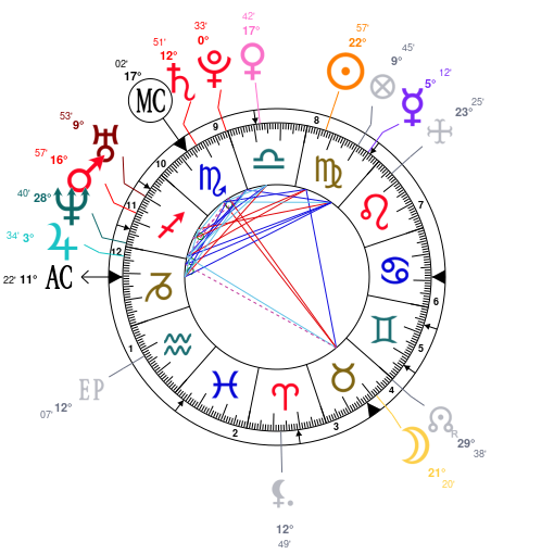 Astrology And Natal Chart Of Prince Harry Duke Of Sussex Born On