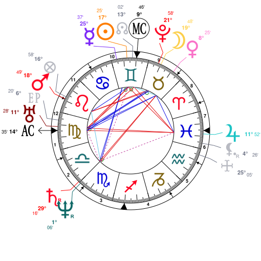Astrology And Natal Chart Of Charles Ii Of England Born On 16300608
