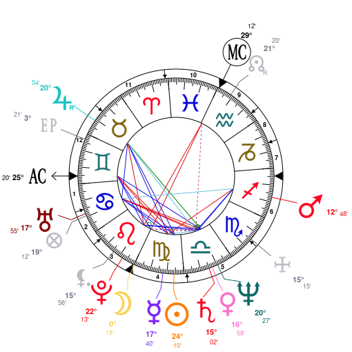 Astrology and natal chart of Mickey Rourke, born on 1952/09/16