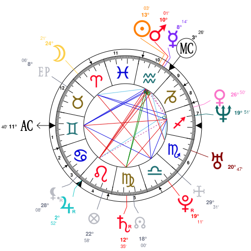 Astrology And Natal Chart Of Christine Bleakley Born On 19790202