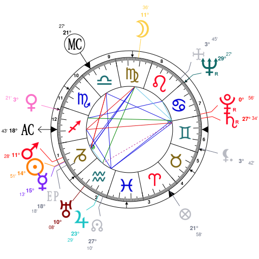 Astrology and natal chart of Alan Watts, born on 1915/01/06