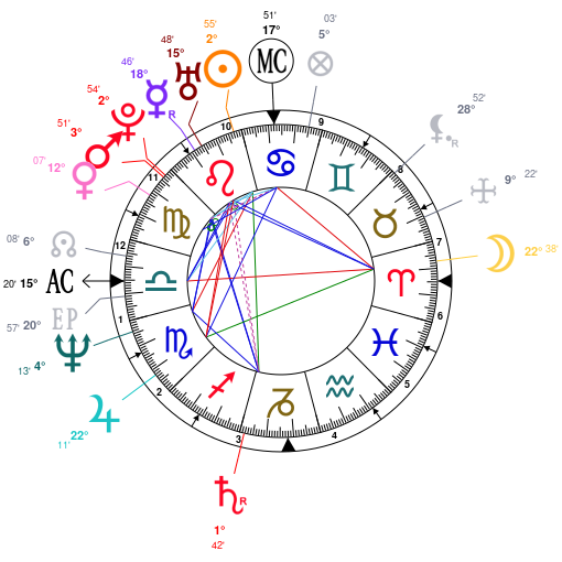 Astrology And Natal Chart Of Kevin Spacey Born On 19590726