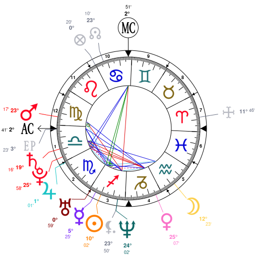 Astrology and natal chart of Britney Spears, born on 1981/12/02