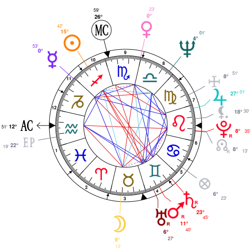 Astrology And Natal Chart Of Jim Morrison Born On 19431208