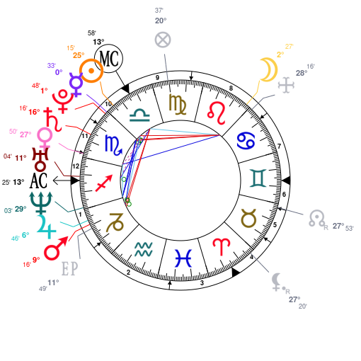 Astrology And Natal Chart Of Milo Yiannopoulos Born On 1984 10 18