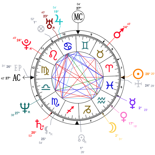 Astrology and natal chart of Bruce Willis, born on 1955/03/19