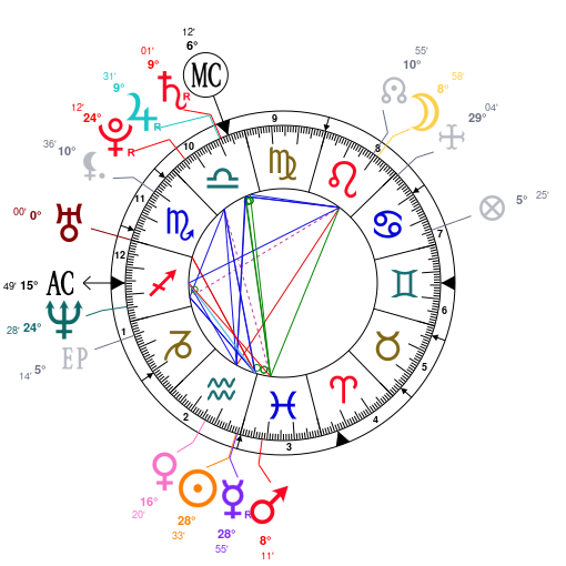 Astrology And Natal Chart Of Paris Hilton Born On 19810217