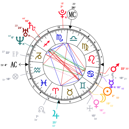 Astrology And Natal Chart Of Lionel Messi Born On 1987 06 24