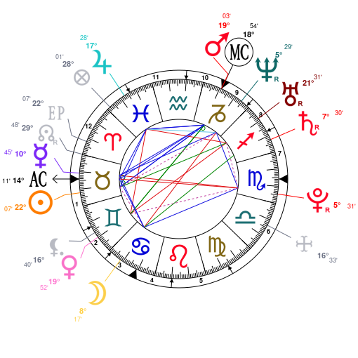 Astrology and natal chart of Robert Pattinson, born on 1986