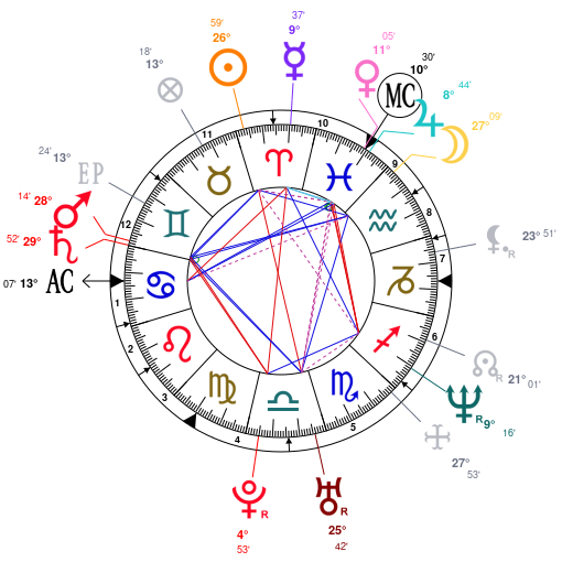 Astrology And Natal Chart Of Victoria Beckham Born On 19740417