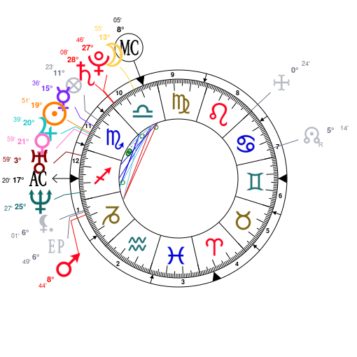 Astrology And Natal Chart Of Anne Hathaway Born On 1982 11 12