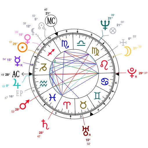 Astrology and natal chart of Jane Fonda, born on 1937/12/21