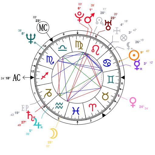 Astrology and natal chart of Diana, Princess of Wales, born on 1961