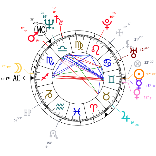 Astrology And Natal Chart Of Liam Neeson Born On 19520607