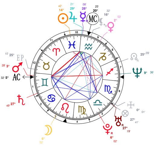 Astrology And Natal Chart Of Eva Mendes Born On 19740305