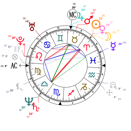 Astrology and natal chart of Brigitte Macron, born on 1953/04/13