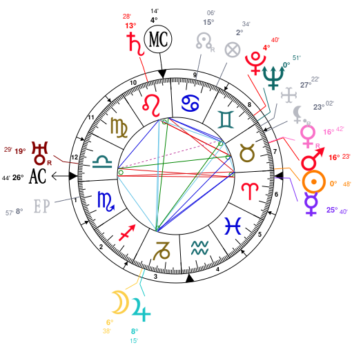 Astrology and natal chart of Adolf Hitler, born on 1889/04/20