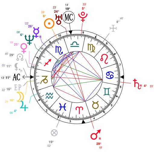 Aishwarya rai birth chart