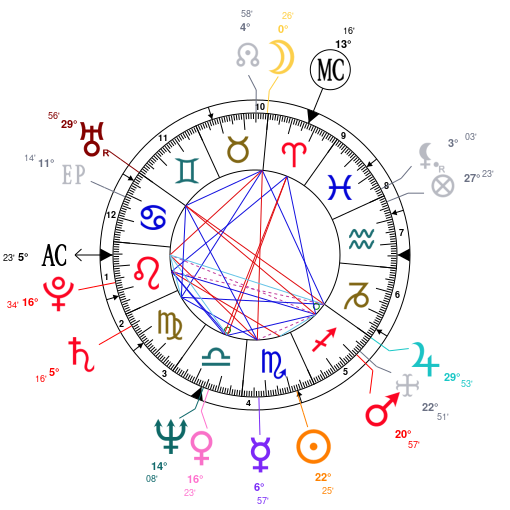 Astrology And Natal Chart Of Charles Prince Of Wales Born On 1948