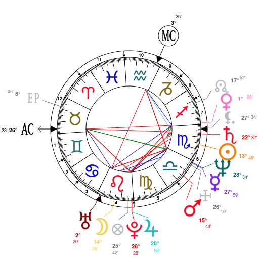 Astrology And Natal Chart Of Maria Shriver Born On 19551106