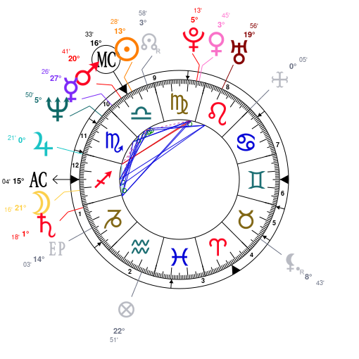 Astrology And Natal Chart Of Simon Cowell Born On 19591007