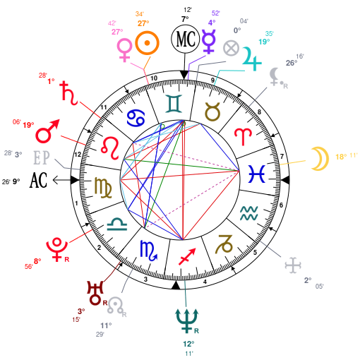 Astrology and natal chart of Blake Shelton, born on 1976/06/18