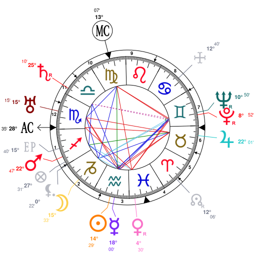 Astrology And Natal Chart Of Norman Rockwell Born On 18940203