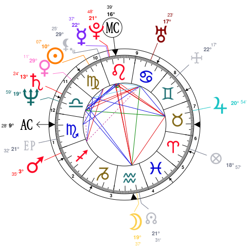 Astrology and natal chart of Jimmy Connors, born on 1952/09/02