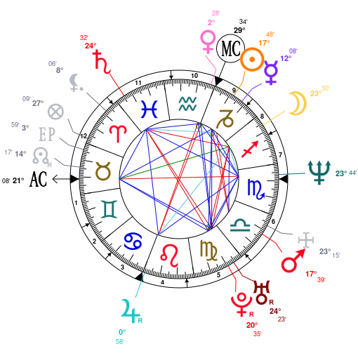 Astrology And Natal Chart Of R Kelly Born On 1967 01 08