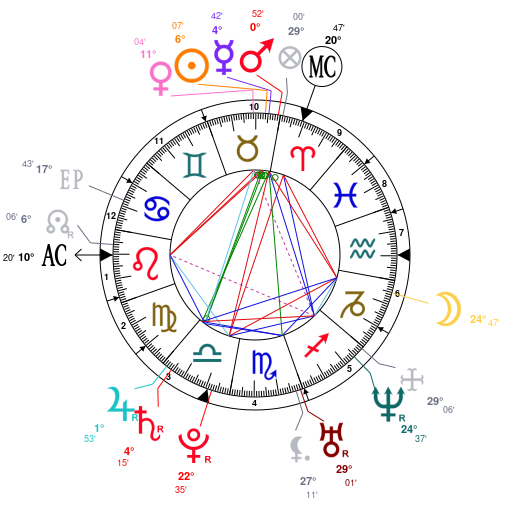 Astrology And Natal Chart Of Ms Dynamite Born On 19810426