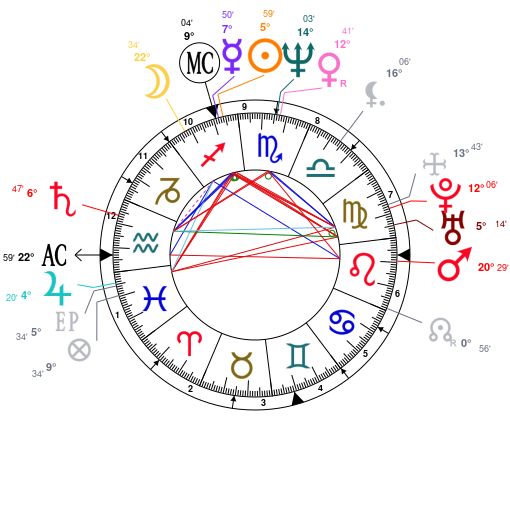 Astrology And Natal Chart Of Jon Stewart Born On 19621128