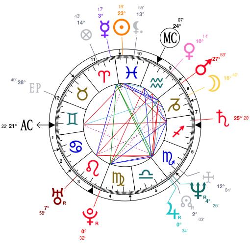 Astrology And Natal Chart Of Albert Ii Prince Of Monaco Born On