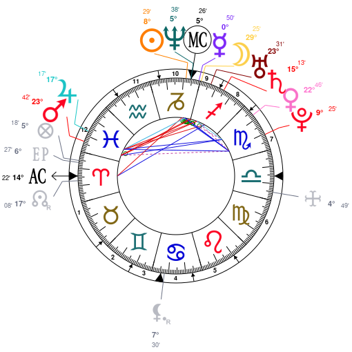 All about Astrology And Natal Chart Of Jennifer Lopez Born On 1969