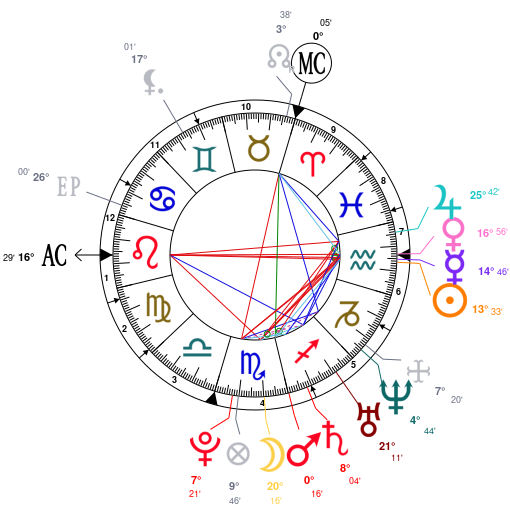 Astrology And Natal Chart Of Gemma Arterton Born On 19860202