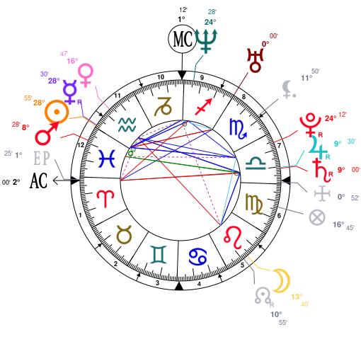 Astrology and natal chart of Joseph Gordon-Levitt, born on