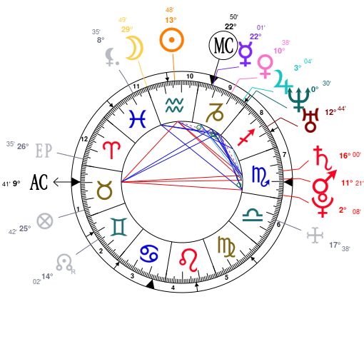 Astrology And Natal Chart Of Sara Carbonero Born On 19840203