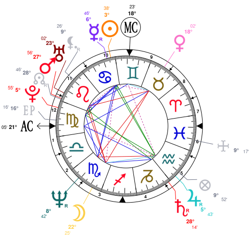 Astrology And Natal Chart Of Ricky Gervais Born On 1961 06 25