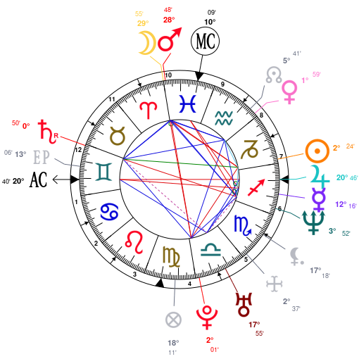 Astrology And Natal Chart Of Ricky Martin Born On 19711224