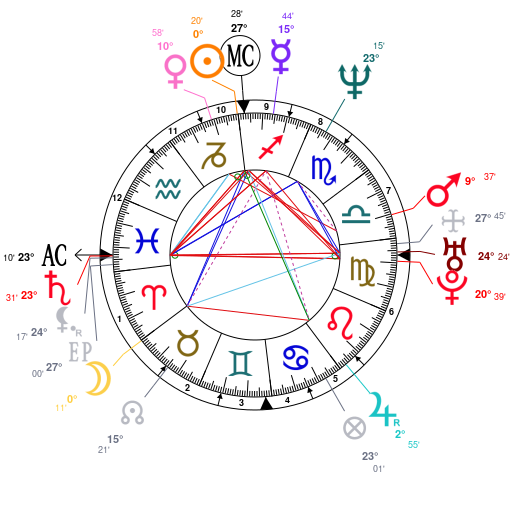 Astrology and natal chart of Todd Russell, born on 1966/12/22
